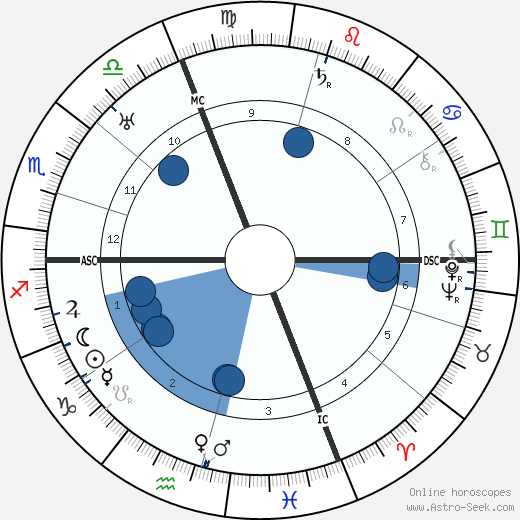 Wanda Capodaglio wikipedia, horoscope, astrology, instagram