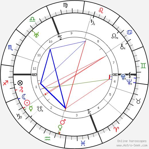Wanda Capodaglio astro natal birth chart, Wanda Capodaglio horoscope, astrology