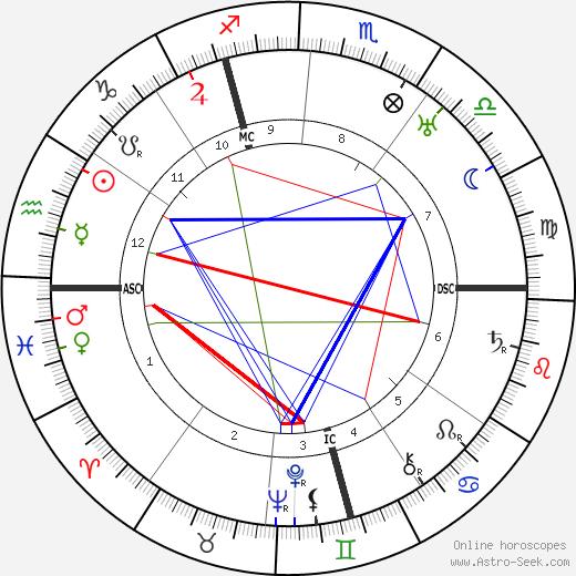 Вилли Баумейстер Willi Baumeister день рождения гороскоп, Willi Baumeister Натальная карта онлайн