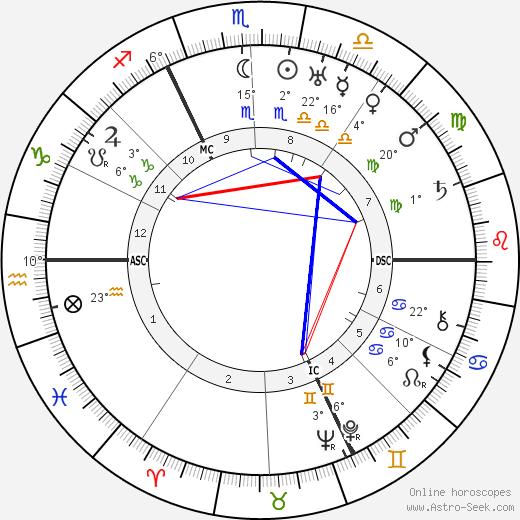 Abel Gance Биография в Википедии 2020, 2021