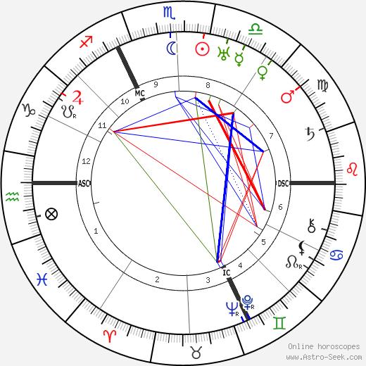 Абель Ганс Abel Gance день рождения гороскоп, Abel Gance Натальная карта онлайн