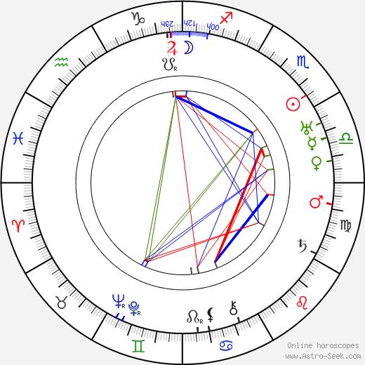 Benno Vigny birth chart, Benno Vigny astro natal horoscope, astrology