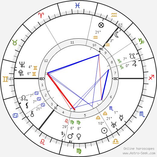 Carl von Ossietzky Биография в Википедии 2019, 2020