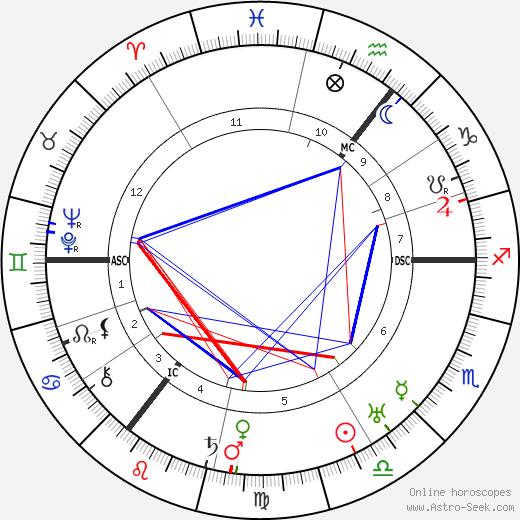 Карл фон Осецкий Carl von Ossietzky день рождения гороскоп, Carl von Ossietzky Натальная карта онлайн