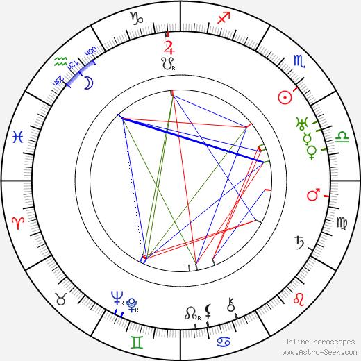 Charles King tema natale, oroscopo, Charles King oroscopi gratuiti, astrologia
