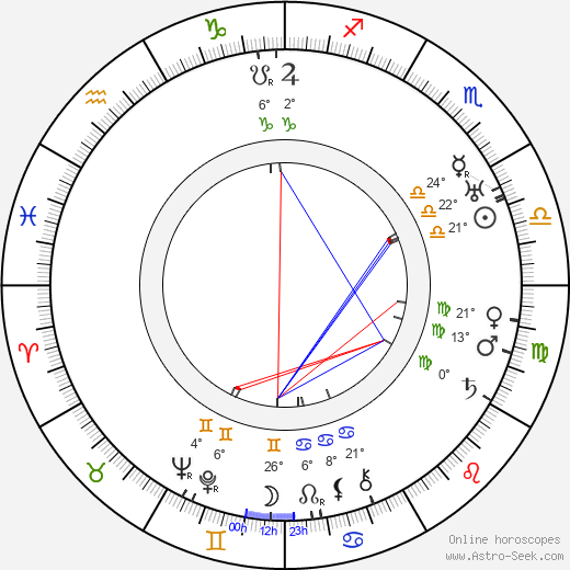 Clarence Muse birth chart, biography, wikipedia 2019, 2020