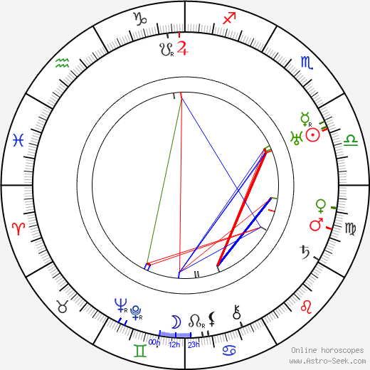 Clarence Muse astro natal birth chart, Clarence Muse horoscope, astrology