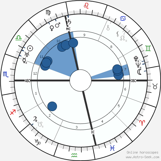 Dietrich von Hildebrand horoscope, astrology, sign, zodiac, date of birth, instagram