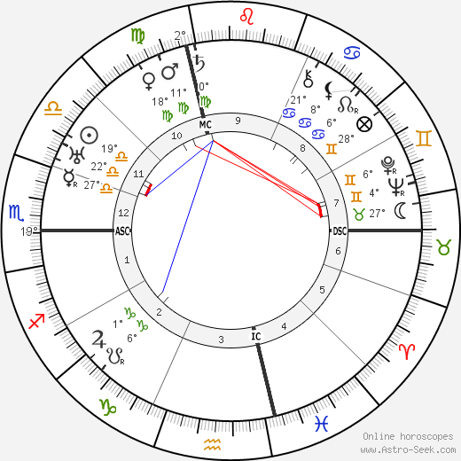 Dietrich von Hildebrand birth chart, biography, wikipedia 2018, 2019