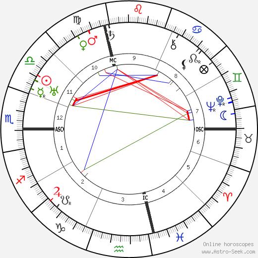 Dietrich von Hildebrand astro natal birth chart, Dietrich von Hildebrand horoscope, astrology