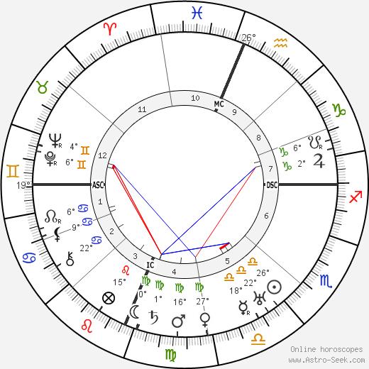 Fannie Hurst birth chart, biography, wikipedia 2020, 2021