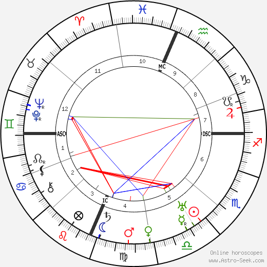 Fannie Hurst birth chart, Fannie Hurst astro natal horoscope, astrology