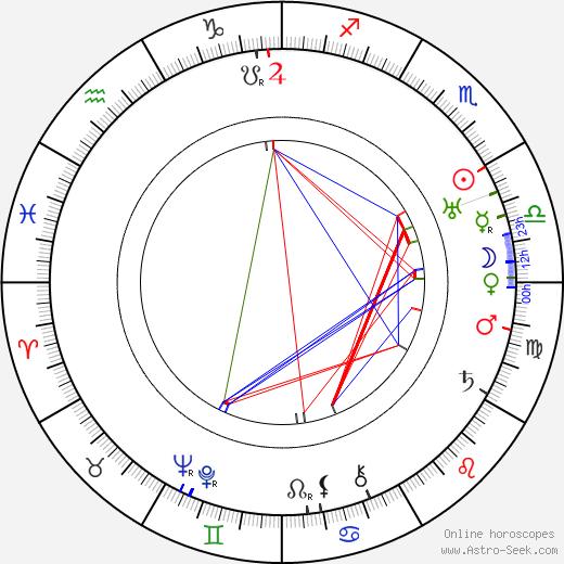 John L. Balderston tema natale, oroscopo, John L. Balderston oroscopi gratuiti, astrologia