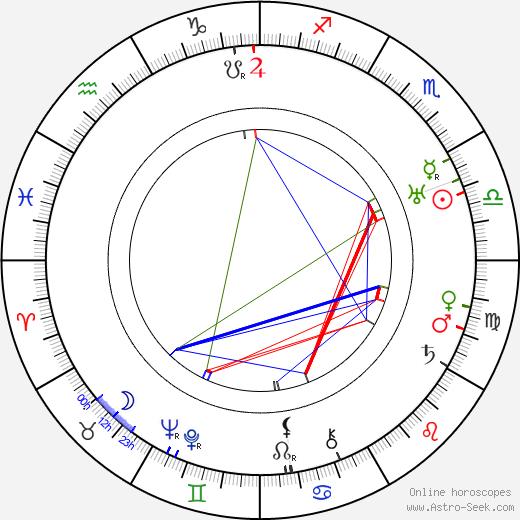 Julius Baťha день рождения гороскоп, Julius Baťha Натальная карта онлайн