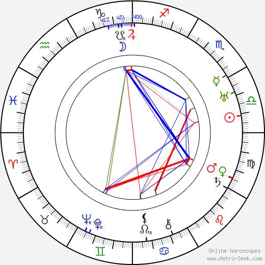 Минта Дёрфи Minta Durfee день рождения гороскоп, Minta Durfee Натальная карта онлайн