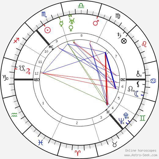 Alexander Fleck день рождения гороскоп, Alexander Fleck Натальная карта онлайн