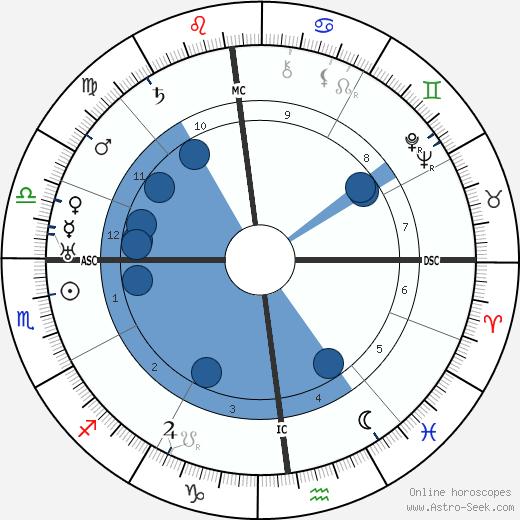 Arnoldo Mondadori wikipedia, horoscope, astrology, instagram
