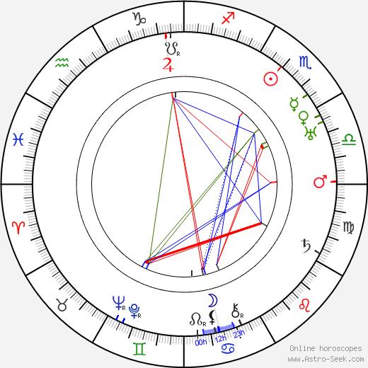 Carl Haensel birth chart, Carl Haensel astro natal horoscope, astrology