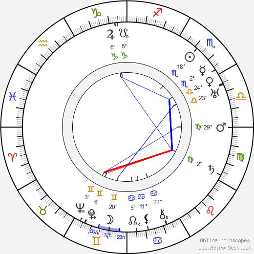 Claude Rains birth chart, biography, wikipedia 2019, 2020