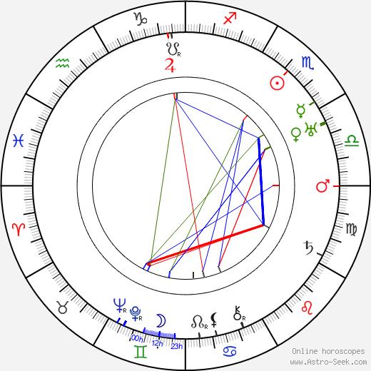 Claude Rains birth chart, Claude Rains astro natal horoscope, astrology
