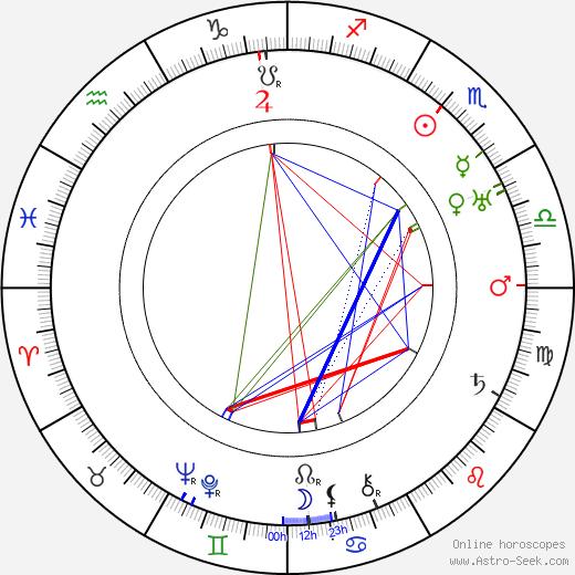 Clifton Webb astro natal birth chart, Clifton Webb horoscope, astrology