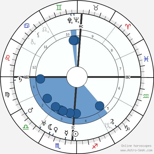 Edwin Hubble wikipedia, horoscope, astrology, instagram