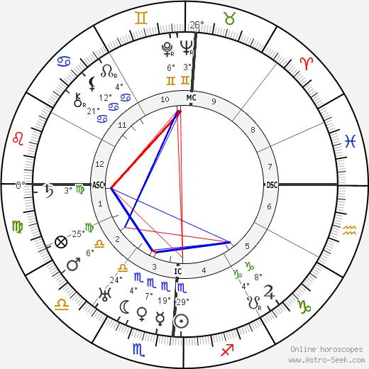 Edwin Hubble Биография в Википедии 2019, 2020