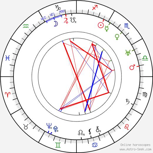 Erno Košťál birth chart, Erno Košťál astro natal horoscope, astrology