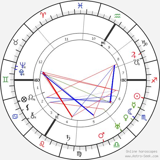 Etienne Drioton astro natal birth chart, Etienne Drioton horoscope, astrology