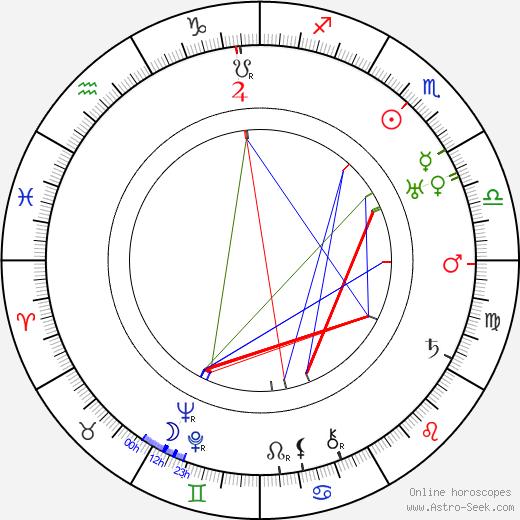 Harry 'Snub' Pollard tema natale, oroscopo, Harry 'Snub' Pollard oroscopi gratuiti, astrologia