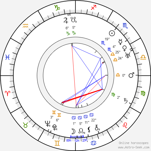 Helena Friedlová birth chart, biography, wikipedia 2019, 2020