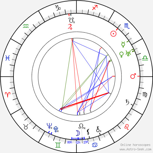 Helena Friedlová astro natal birth chart, Helena Friedlová horoscope, astrology