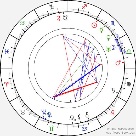 Ivar Johansson день рождения гороскоп, Ivar Johansson Натальная карта онлайн