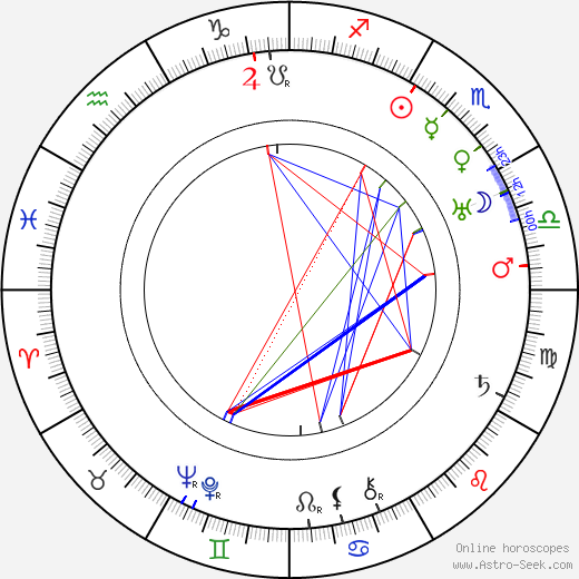 Ivar Johansson tema natale, oroscopo, Ivar Johansson oroscopi gratuiti, astrologia