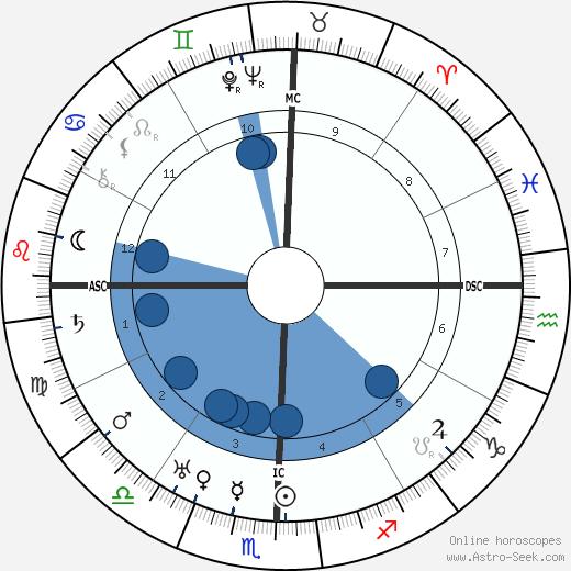 Jawaharlal Nehru wikipedia, horoscope, astrology, instagram