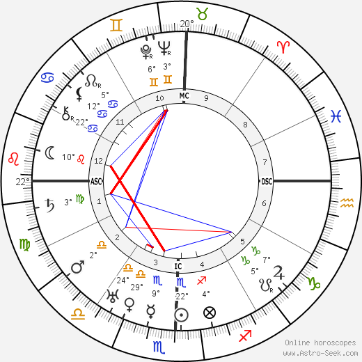 Jawaharlal Nehru birth chart, biography, wikipedia 2019, 2020