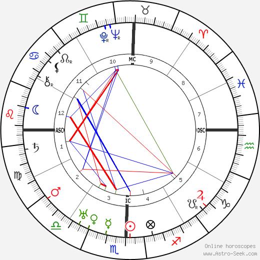 Jawaharlal Nehru birth chart, Jawaharlal Nehru astro natal horoscope, astrology