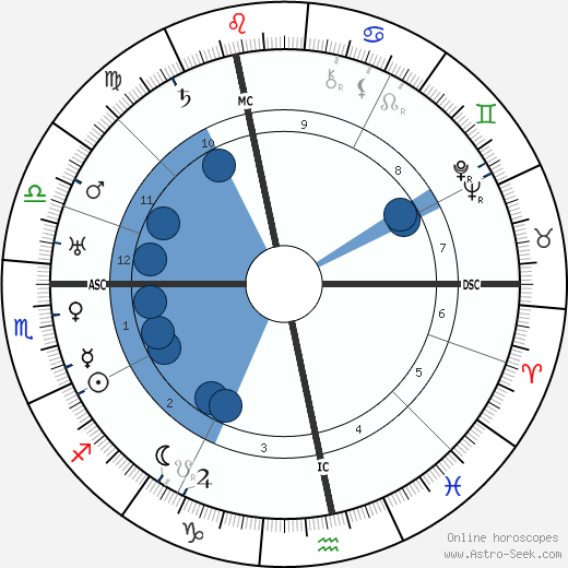 Maurice Garçon wikipedia, horoscope, astrology, instagram