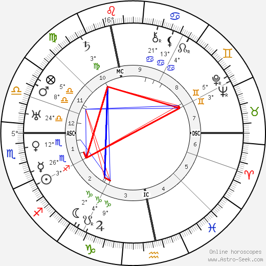 Maurice Garçon birth chart, biography, wikipedia 2020, 2021