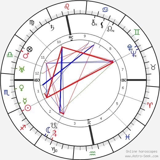 Maurice Garçon день рождения гороскоп, Maurice Garçon Натальная карта онлайн
