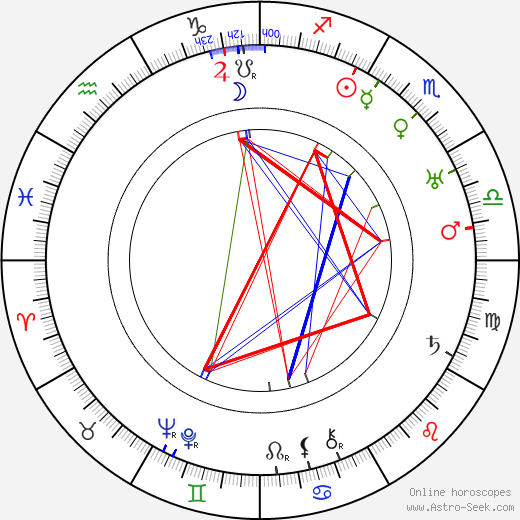 Resat Nuri Güntekin tema natale, oroscopo, Resat Nuri Güntekin oroscopi gratuiti, astrologia