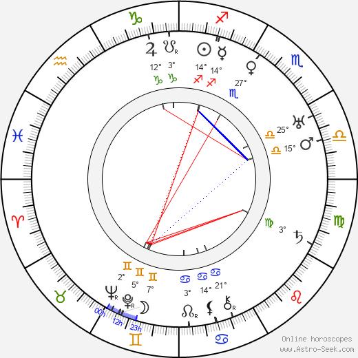 Abem Finkel birth chart, biography, wikipedia 2019, 2020