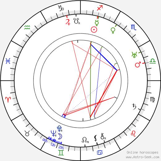 Abem Finkel birth chart, Abem Finkel astro natal horoscope, astrology