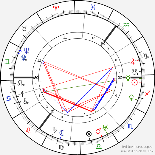 Bernard Bijvoet astro natal birth chart, Bernard Bijvoet horoscope, astrology
