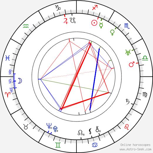 Bobby Heath birth chart, Bobby Heath astro natal horoscope, astrology