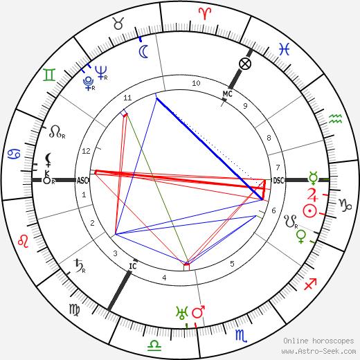 C. J. van Nieuwenburg tema natale, oroscopo, C. J. van Nieuwenburg oroscopi gratuiti, astrologia
