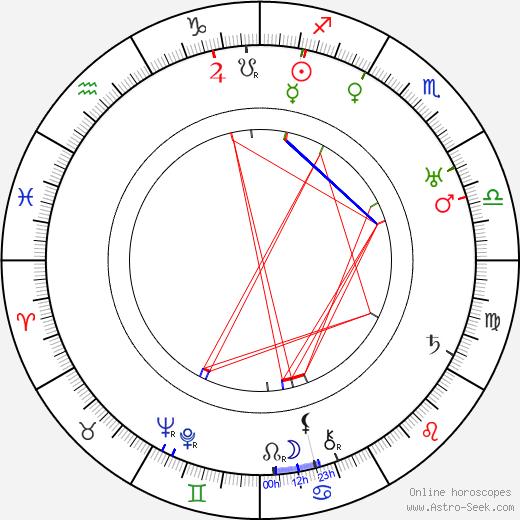 Hannes Kolehmainen tema natale, oroscopo, Hannes Kolehmainen oroscopi gratuiti, astrologia