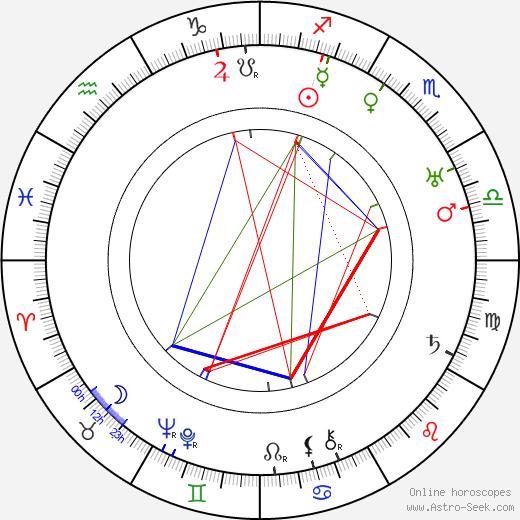 Lloyd Bacon astro natal birth chart, Lloyd Bacon horoscope, astrology