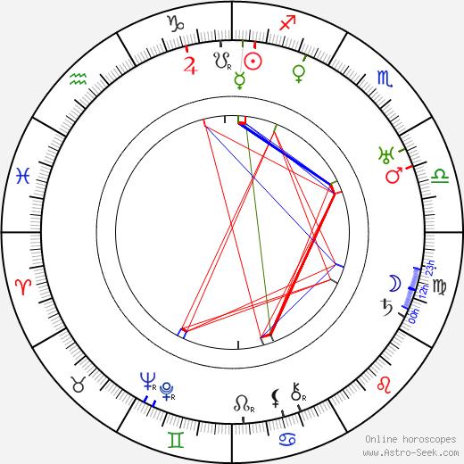 Marguerite Bertsch birth chart, Marguerite Bertsch astro natal horoscope, astrology
