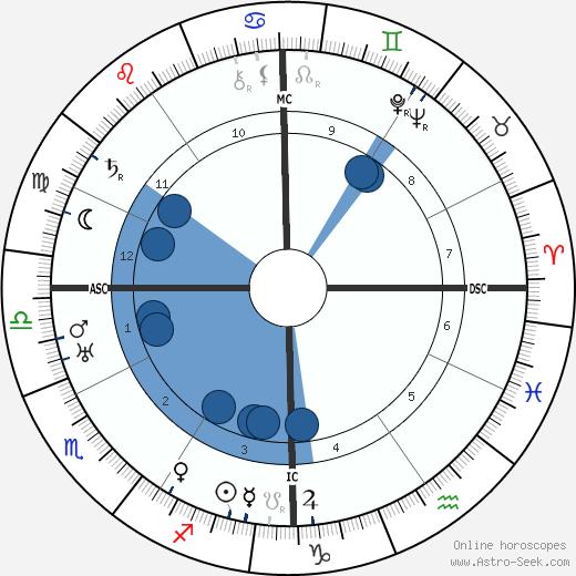 Marion Meyer Drew wikipedia, horoscope, astrology, instagram